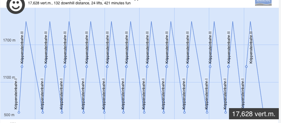 Skiing 132 kilometre in one day at Krippenstein, according to www.skiline.cc!